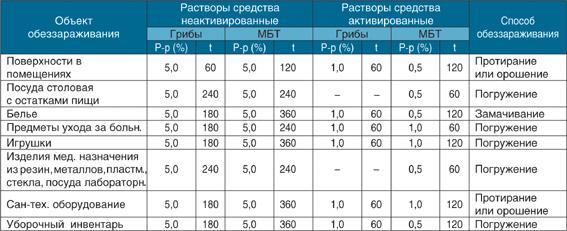 Инструкция По Приготовлению И Использованию Дезинфицирующего Средства Криодез