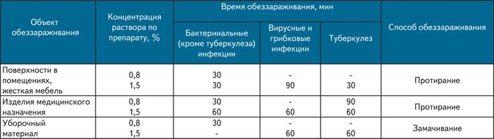 Инструкция + По Приготовлению Дез Растворов